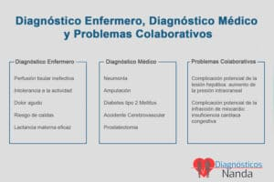Comparación entre los Diagnóstico Enfermero, los Diagnóstico Médico y los Problemas Colaborativos