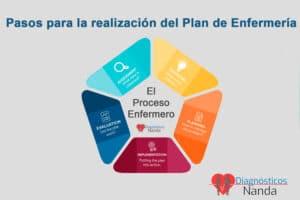 Pasos para la realización del Plan de Enfermería